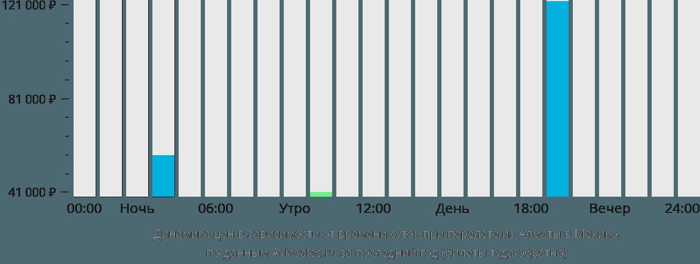 Динамика цен в зависимости от времени вылета из Алматы в Мехико