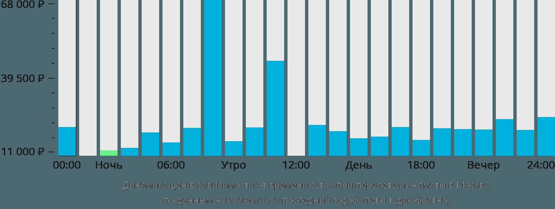 Динамика цен в зависимости от времени вылета из Алматы в Москву