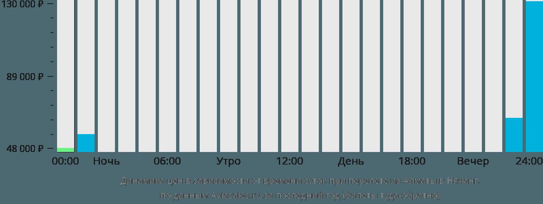 Динамика цен в зависимости от времени вылета из Алматы в Нячанг