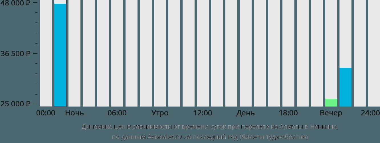 Динамика цен в зависимости от времени вылета из Алматы в Нанкина