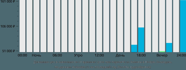 Динамика цен в зависимости от времени вылета из Алматы в Новую Зеландию