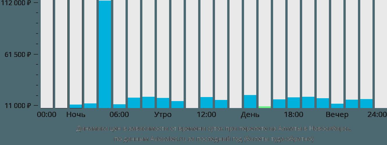 Динамика цен в зависимости от времени вылета из Алматы в Новосибирск