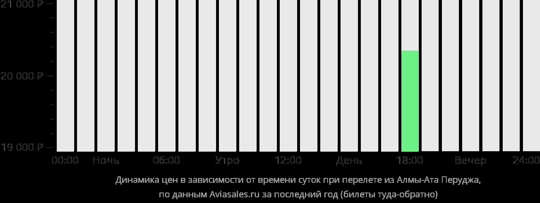 Динамика цен в зависимости от времени вылета из Алматы в Перуджу