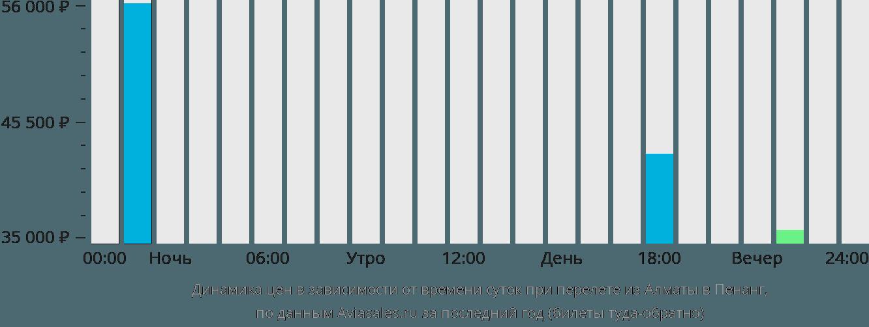 Динамика цен в зависимости от времени вылета из Алматы в Пенанг