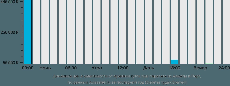 Динамика цен в зависимости от времени вылета из Алматы в Перт