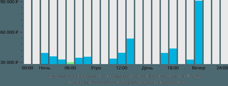 Динамика цен в зависимости от времени вылета из Алматы в Польшу