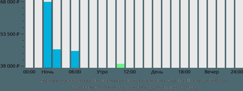 Динамика цен в зависимости от времени вылета из Алматы в Пальма-де-Майорку