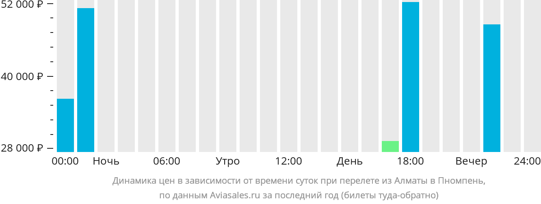Динамика цен в зависимости от времени вылета из Алматы в Пномпень