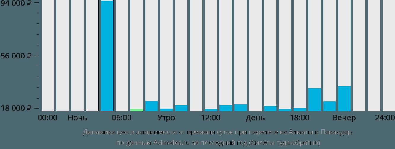 Динамика цен в зависимости от времени вылета из Алматы в Павлодар