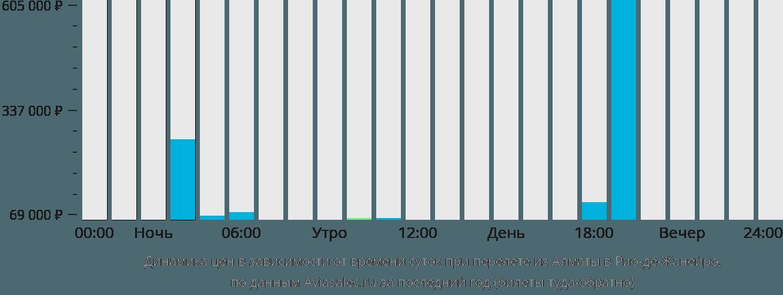 Динамика цен в зависимости от времени вылета из Алматы в Рио-де-Жанейро