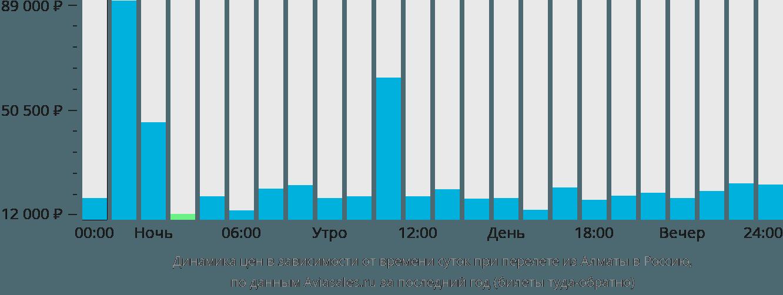 Динамика цен в зависимости от времени вылета из Алматы в Россию