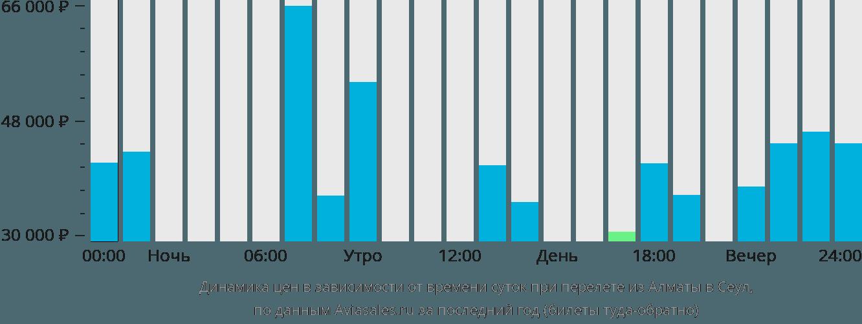 Динамика цен в зависимости от времени вылета из Алматы в Сеул