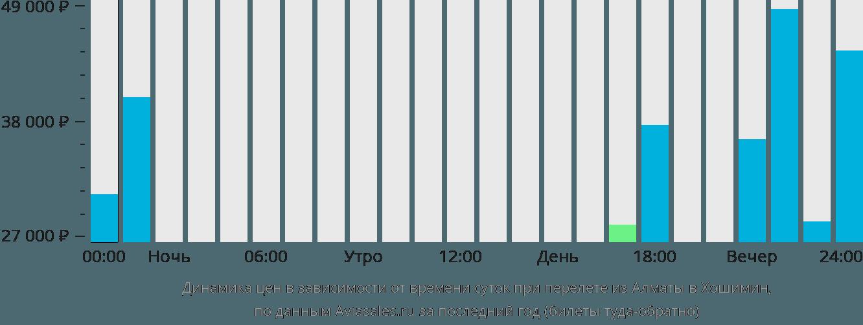 Динамика цен в зависимости от времени вылета из Алматы в Хошимин