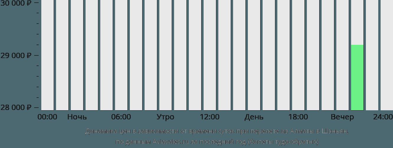 Динамика цен в зависимости от времени вылета из Алматы в Шэньян