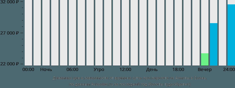 Динамика цен в зависимости от времени вылета из Алматы в Сиань