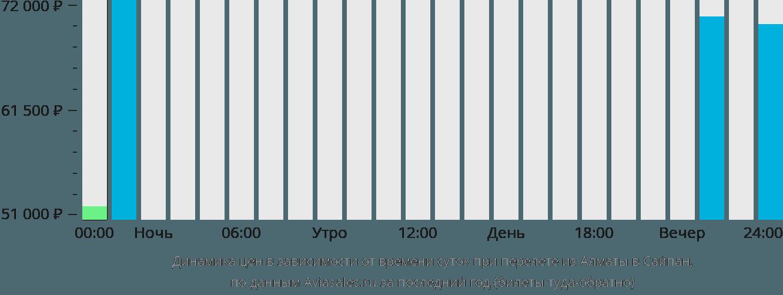Динамика цен в зависимости от времени вылета из Алматы в Сайпан
