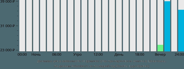 Динамика цен в зависимости от времени вылета из Алматы в Шэньчжэнь
