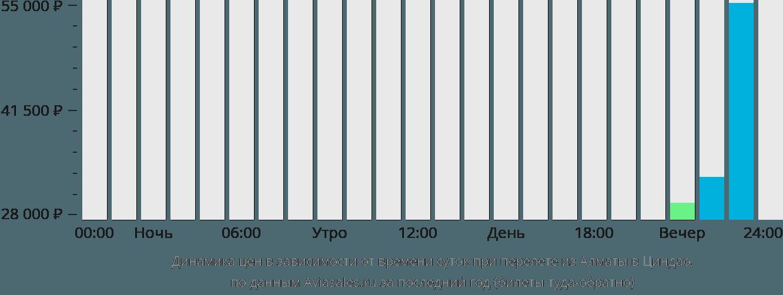 Динамика цен в зависимости от времени вылета из Алматы в Циндао