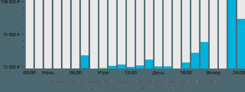 Динамика цен в зависимости от времени вылета из Алматы в Таджикистан