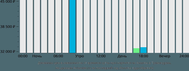 Динамика цен в зависимости от времени вылета из Алматы в Тривандрам