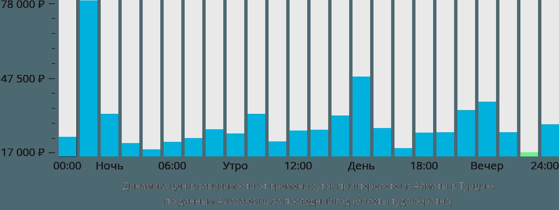 Динамика цен в зависимости от времени вылета из Алматы в Турцию