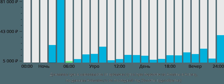 Динамика цен в зависимости от времени вылета из Алматы в Астану