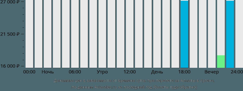 Динамика цен в зависимости от времени вылета из Алматы в Ургенч