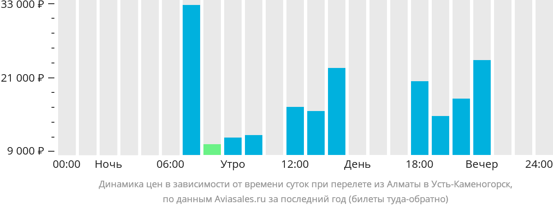 Динамика цен в зависимости от времени вылета из Алматы в Усть-Каменогорск