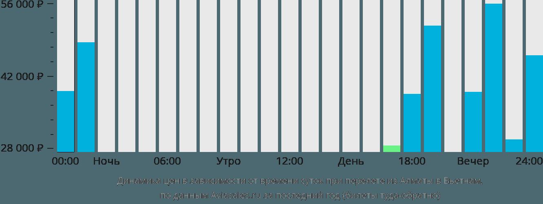 Динамика цен в зависимости от времени вылета из Алматы в Вьетнам