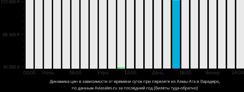 Динамика цен в зависимости от времени вылета из Алматы в Варадеро