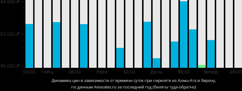 Динамика цен в зависимости от времени вылета из Алматы в Верону