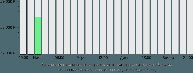 Динамика цен в зависимости от времени вылета из Алматы в Вроцлав