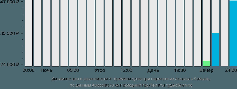 Динамика цен в зависимости от времени вылета из Алматы в Сямынь