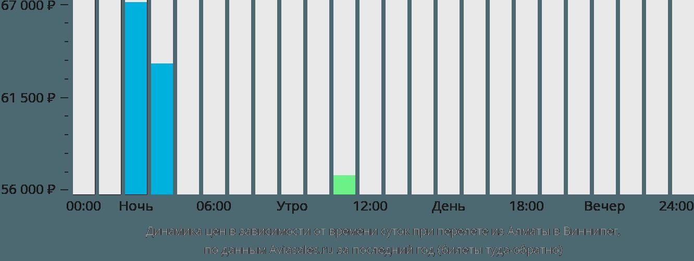 Динамика цен в зависимости от времени вылета из Алматы в Виннипег