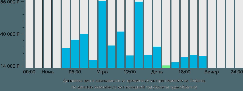 Динамика цен в зависимости от времени вылета из Олбани