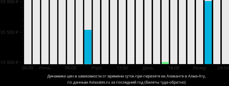 Динамика цен в зависимости от времени вылета из Аликанте в Алматы