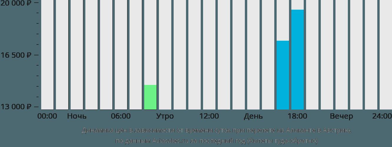 Динамика цен в зависимости от времени вылета из Аликанте в Австрию