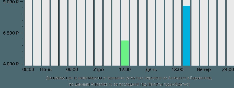 Динамика цен в зависимости от времени вылета из Аликанте в Бирмингем