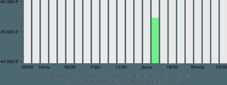 Динамика цен в зависимости от времени вылета из Аликанте в Бангкок