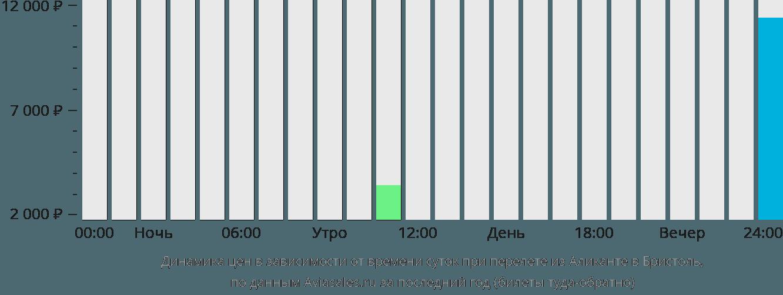Динамика цен в зависимости от времени вылета из Аликанте в Бристоль
