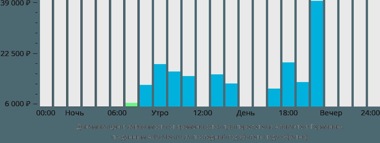 Динамика цен в зависимости от времени вылета из Аликанте в Германию