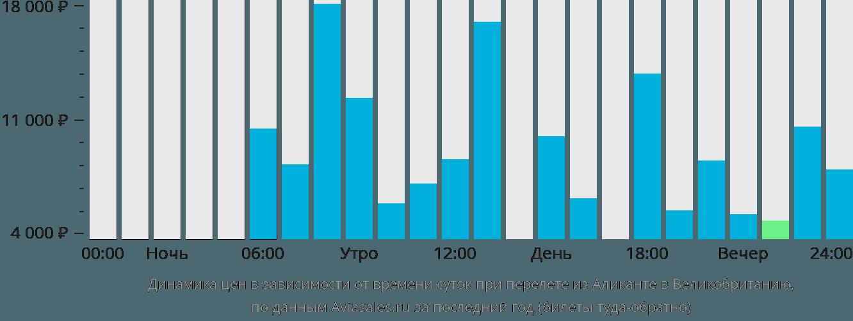 Динамика цен в зависимости от времени вылета из Аликанте в Великобританию