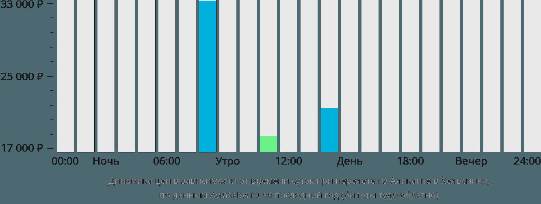 Динамика цен в зависимости от времени вылета из Аликанте в Хельсинки