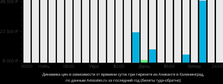 Динамика цен в зависимости от времени вылета из Аликанте в Калининград