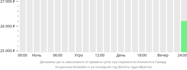 Динамика цен в зависимости от времени вылета из Аликанте в Самару