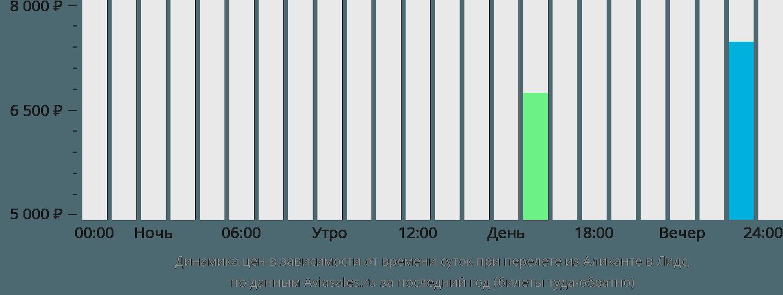 Динамика цен в зависимости от времени вылета из Аликанте в Лидс