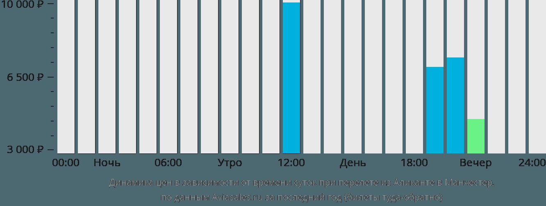 Динамика цен в зависимости от времени вылета из Аликанте в Манчестер