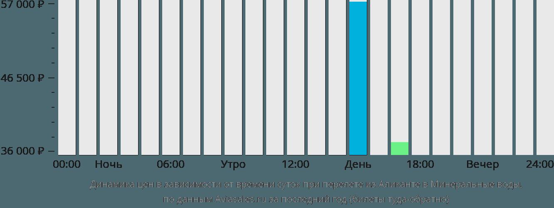 Динамика цен в зависимости от времени вылета из Аликанте в Минеральные воды