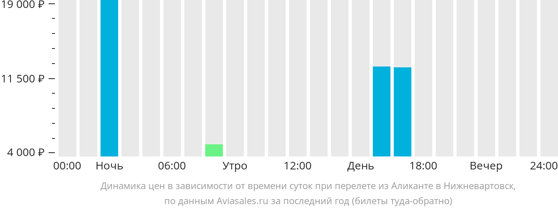 Динамика цен в зависимости от времени вылета из Аликанте в Нижневартовск