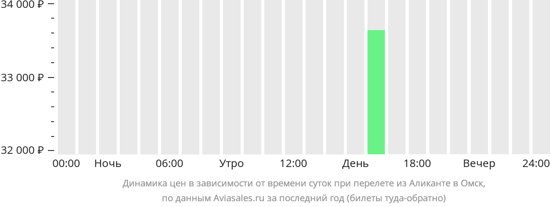 Динамика цен в зависимости от времени вылета из Аликанте в Омск